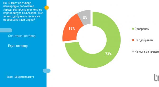 """""""Тренд"""": 73% от българите одобряват въвеждането на извънредно положение"""