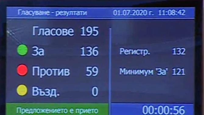 """Със 136 гласа """"за"""" Народното събрание прие на второчетене промените"""