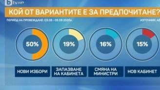 Проучване: 50% от българите искат нови избори
