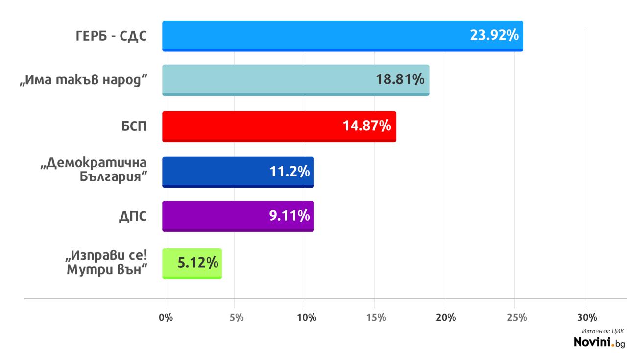 ЦИК с междинни резултати: ГЕРБ водят, ето кой ги следва