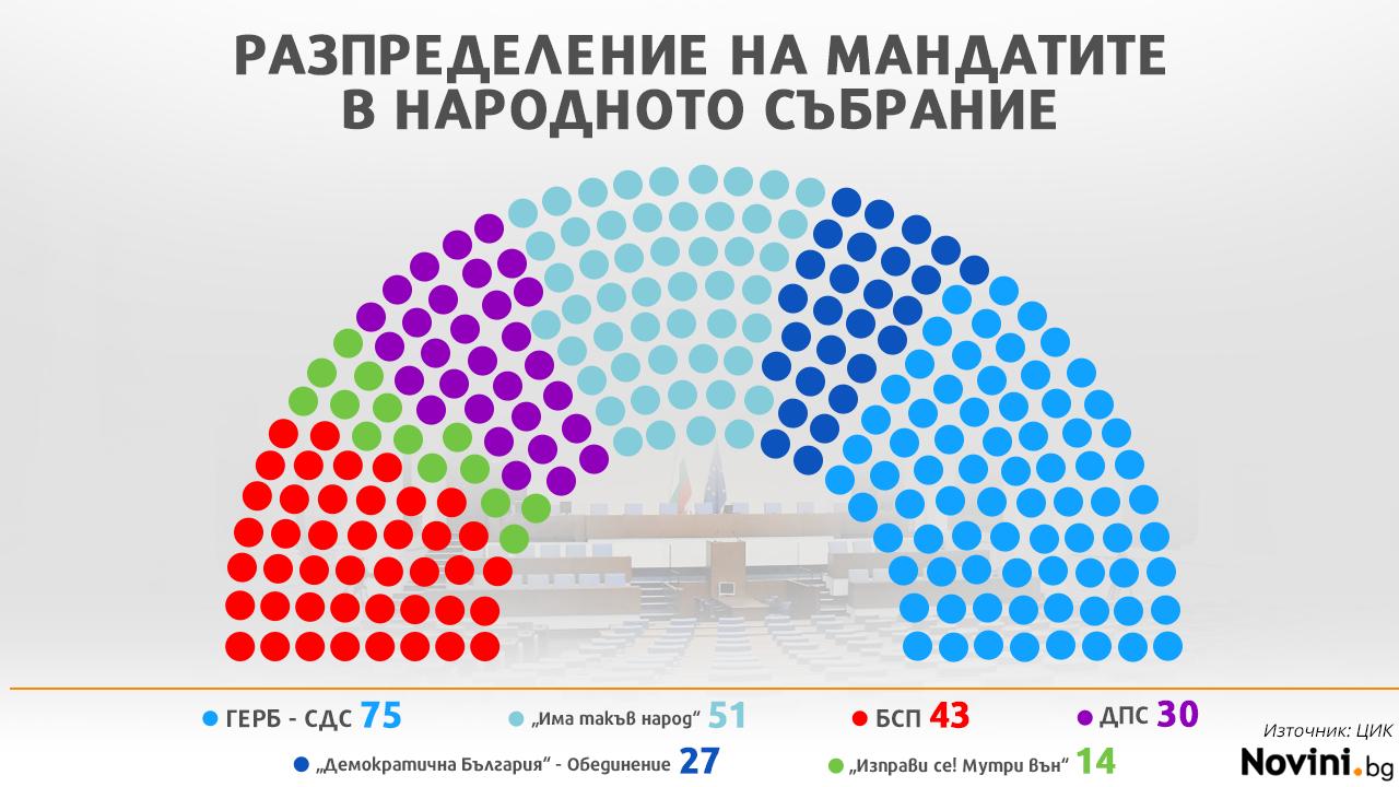 ЦИК обяви окончателното разпределение на мандатите в новия парламент