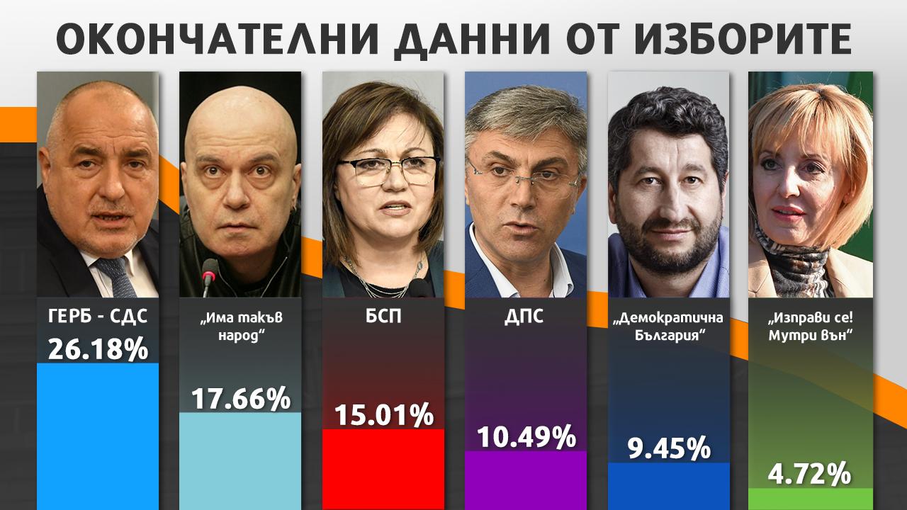 Галъп: За българите изборите са без победител