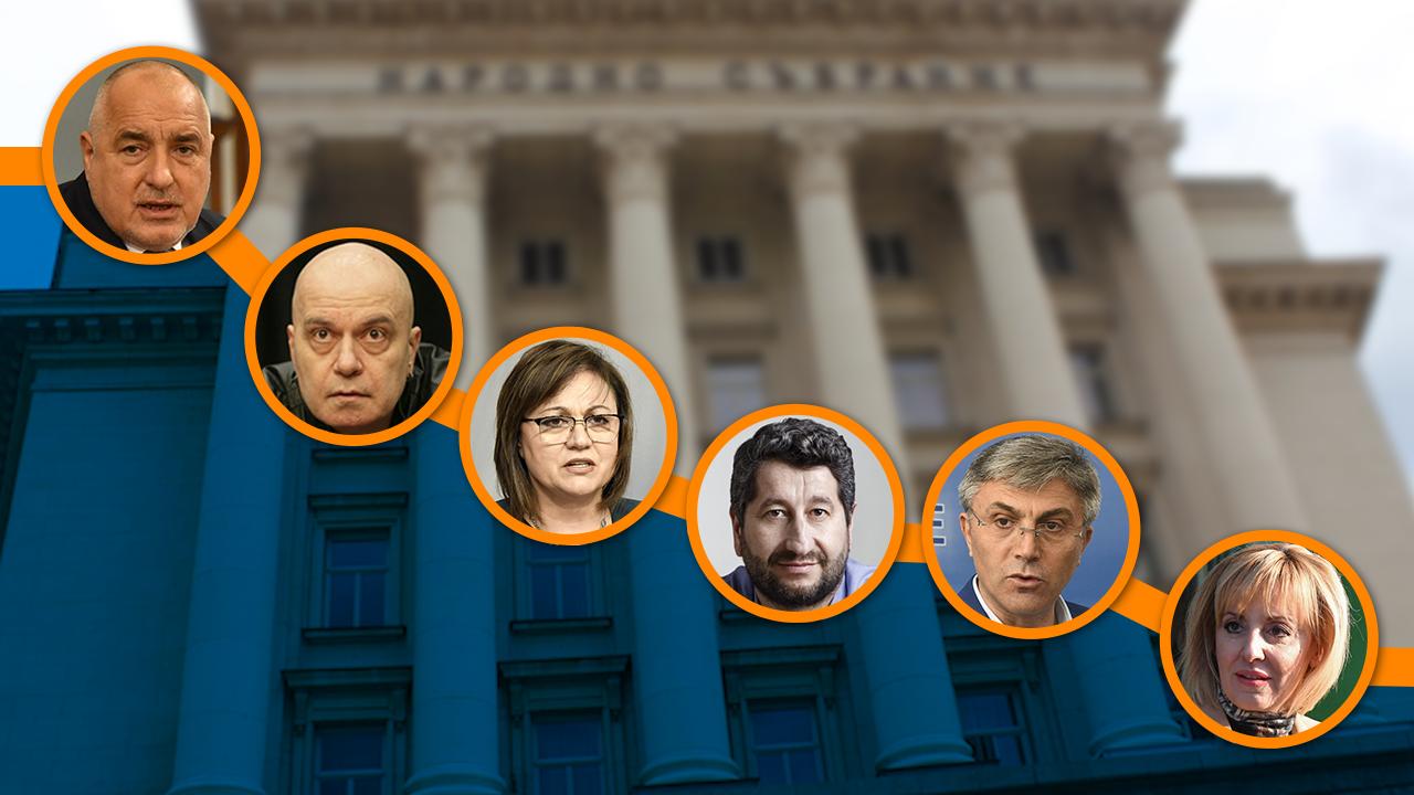 Барометър: Партиите на протеста губят позиции. ИБГНИ ще са големият губещ на изборите?